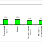 81.Учебная работа .Проблемы налогообложения прибыли предприятий и организаций в современных условиях