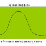 85.Учебная работа .Реформирование налоговой системы России