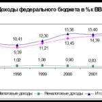 89.Учебная работа .Роль налогов в формировании бюджета РФ