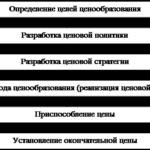 96.Учебная работа .Система ценообразования и налоговая система
