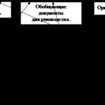 478.Учебная работа .Сущность и содержание бухгалтерского учёта в современных условиях хозяйствования
