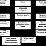 800.Учебная работа .Порядок и методы составления отчета о движении денег, аудит и анализ его основных показателей