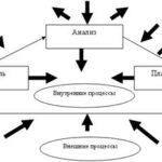 558.Учебная работа .Управленческий учет как элемент системы управления финансами предприятия и варианты его организации