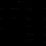 606.Учебная работа .Учет, анализ и аудит материально производственных запасов в организации (на примере ООО УК «Попат»)