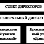884.Учебная работа .Анализ бухгалтерского баланса ЗАО «ВяткаТорф»