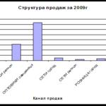 1039.Учебная работа .Учет и контроль оплаты труда на предприятии
