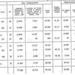 1086.Учебная работа .Группировка и учет затрат по калькуляционным статьям