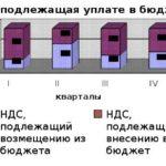 1164.Учебная работа .Проведение аудита и расчет НДС по ПО Октябрь