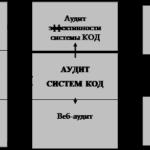 Учебная работа. Методологические аспекты проведения аудита и особенности тестирования системы компьютерной обработки данных № 1314