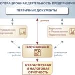 1178.Учебная работа .Типовые структуры автоматизированных систем бухгалтерского учёта