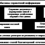 1216.Учебная работа .Учет денежных средств и денежных документов