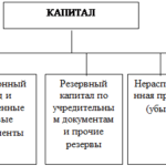 Учебная работа. Учет и аудит капитала № 1324