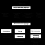 Учебная работа. Учет и аудит товарно материальных запасов на примере Управления дошкольных и внешкольных учреждений «Ясли–сад № 53» № 1576