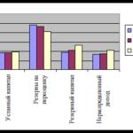 Учебная работа. Учет собственного капитала и анализ эффективности его использования № 1602