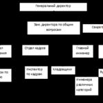 Учебная работа. Анализ хозяйственной деятельности ООО «Телеком СВ» № 1503