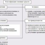 1268.Учебная работа .Анализ и аудит основных средств на ООО «Агро Биохим»