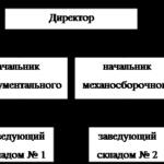Учебная работа. Учет отпуска материально производственных запасов в производство (по средней) № 1514
