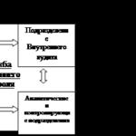 1172.Учебная работа .Банковский контроль в дополнительном офисе №5265 банка Сибирсое ОВК