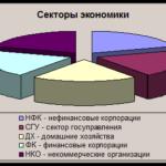 Учебная работа. Некоммерческая организация № 1797