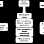 Учебная работа. Состав бухгалтерской и статистической отчетности страховой организации № 1697