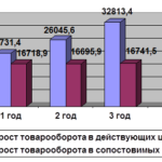 Учебная работа. Анализ экономической деятельности предприятия № 1640