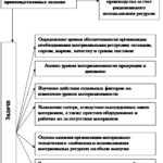 Учебная работа. Анализ эффективности использования материально производственных запасов № 1674