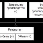 Учебная работа. Аудит финансового результата на примере МУП «Тихорекое ЖКХ» № 1657