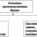Учебная работа. Основные средства предприятий индустрии гостеприимства и туризма № 1832