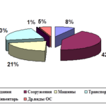 Учебная работа. Учет основных средств и анализ эффективности их использования № 1872