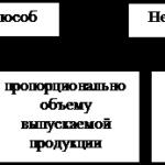 Учебная работа. Учет основных средств и анализ эффективности их использования № 1934