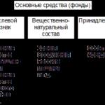 Учебная работа. Основные фонды предприятия № 1990