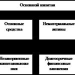 Учебная работа. Формирование оборотных средств № 1977