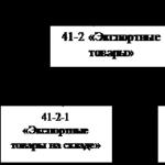 Учебная работа. Организация бухгалтерского учета операций по экспорту № 2345