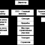 Учебная работа. Учет расчетов с поставщиками и подрядчиками (на примере ООО «СМУ Капстрой») № 2313