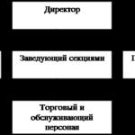 Учебная работа. Анализ состава и структуры выручки от продажи товаров, продукции, работы, услуг. На материалах магазина «Туслах» № 2123