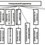 Учебная работа. Организация бухгалтерского учета в Санкт Петербургском филиале группы компаний «Конфлекс» № 2256