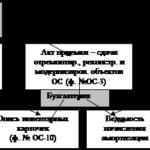 Учебная работа № 2477.  Организация учета основных средств в ЗАО «Верещагинская ПМК № 17»