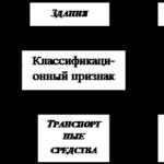 Учебная работа № 2504.  Организация учета основных средств в ОАО «Казэнергокабель»