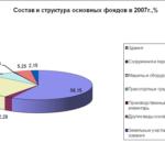 Учебная работа № 2528.  Организация учета основных средств в ООО «Удмуртмельпром»