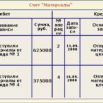 Учебная работа № 2453.  Разработка и применение плана счетов в бухгалтерском учете