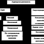 Учебная работа № 2738.  Рассмотрение вопросов внутреннего контроля