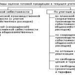 Учебная работа № 2779.  Учет готовой продуции и ее реализации