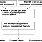 Учебная работа № 2791.  Учет распределения и использования прибыли