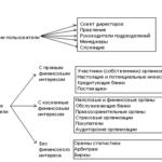 Учебная работа № 2725.  Финансовая отчетность и бухгалтерский учет в Российской Федерации